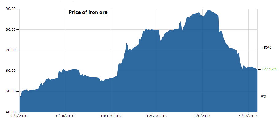 Graphic with price of iron ore